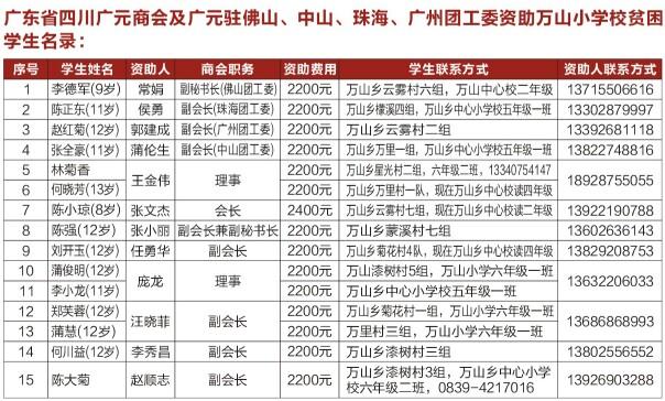 旺苍县万山乡中心小学定点助学活动
